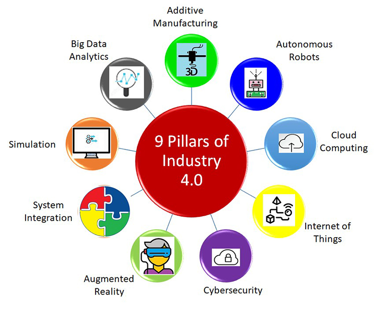 Image result for nine pillars of industry 4.0